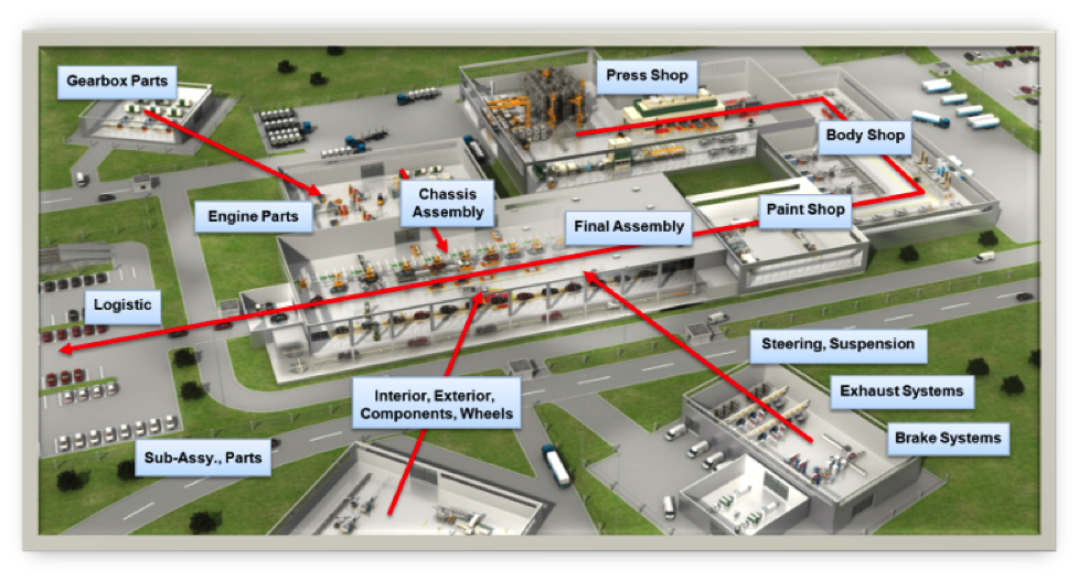 Illustration of automotive supply chain