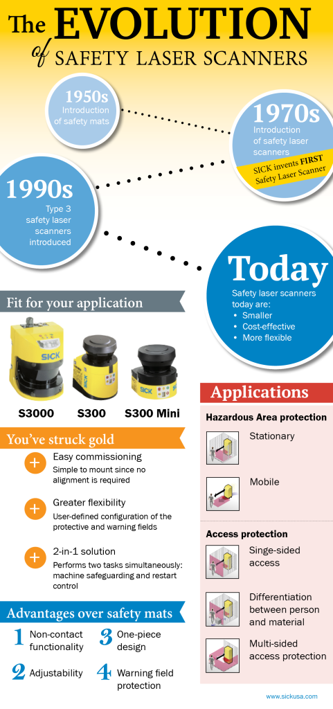Infographic — Evolution of Safety Scanners
