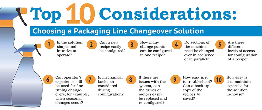 Automated Line Changeover Infographic