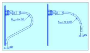 Cable Radius for PUR and PVC cables