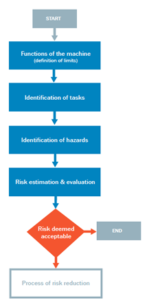 Graphic showing risk assessment procedure