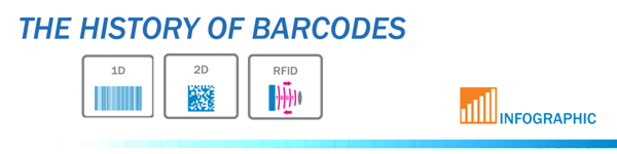Barcodes - Ringing up Sales Past, Present and Future [Infographic]