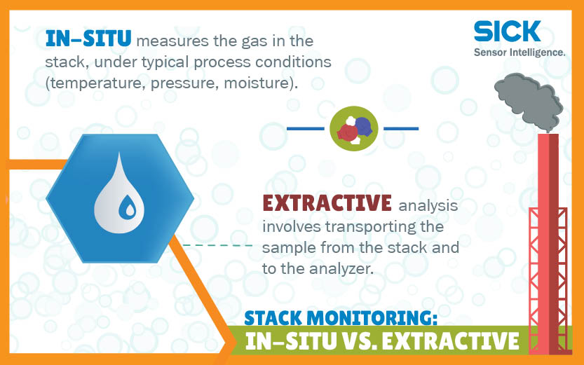 Monitoring Emissions From Stack Gases In Situ Vs Extractive