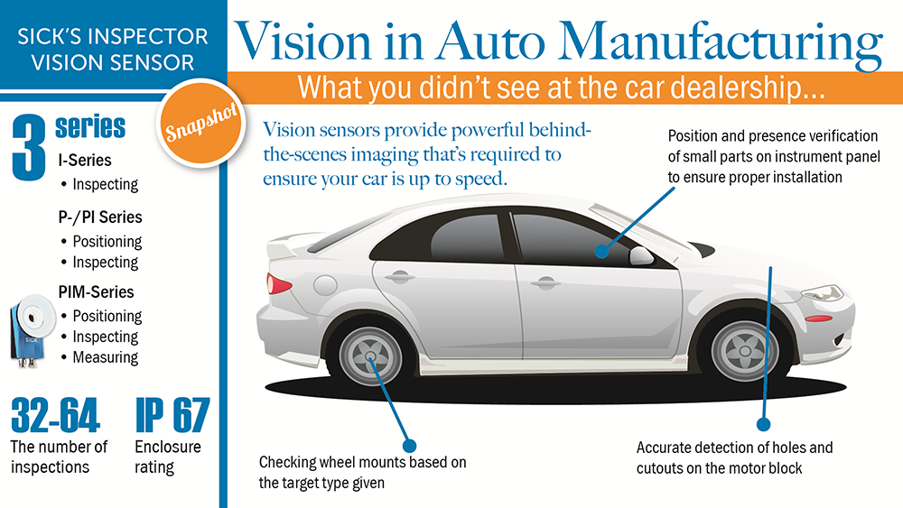 vision in automotive manufacturing
