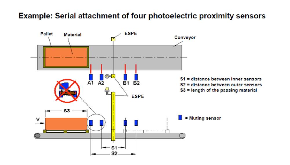 four sensor muting application
