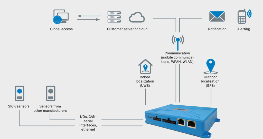 TDC, What does TDC Stand for? Q&A with a Telematic Data Collector Gateway System Expert