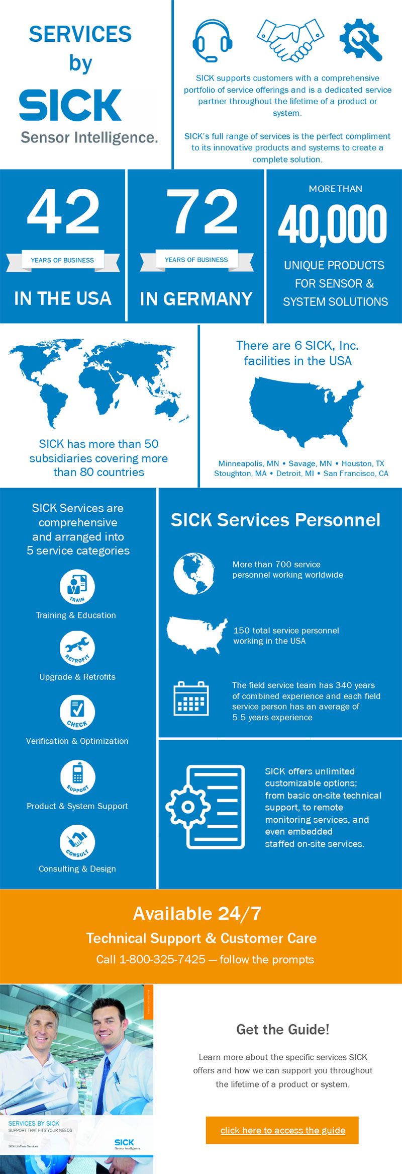 SICK Services, Five Comprehensive Services from SICK