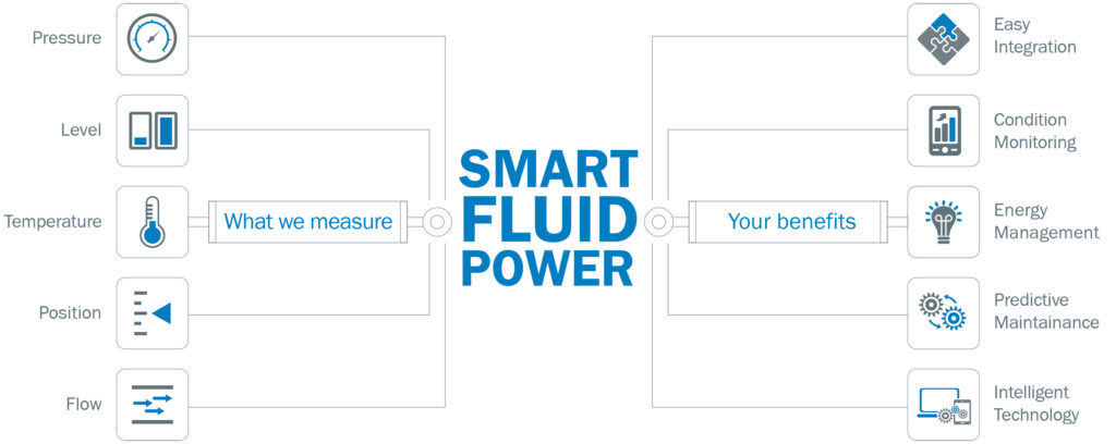 predictive maintenance for fluid power, Know Today What Will Happen Tomorrow with Fluid Power Sensors