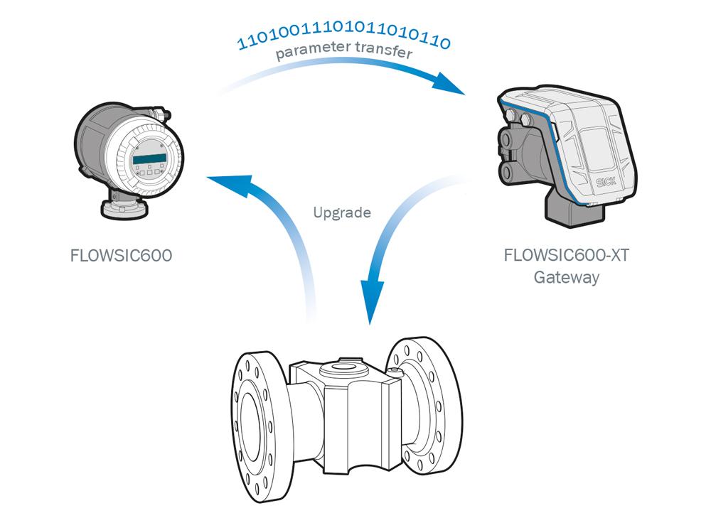 retrofit flowsic600, Retrofit Your Existing FLOWSIC600 with Gateway Technology