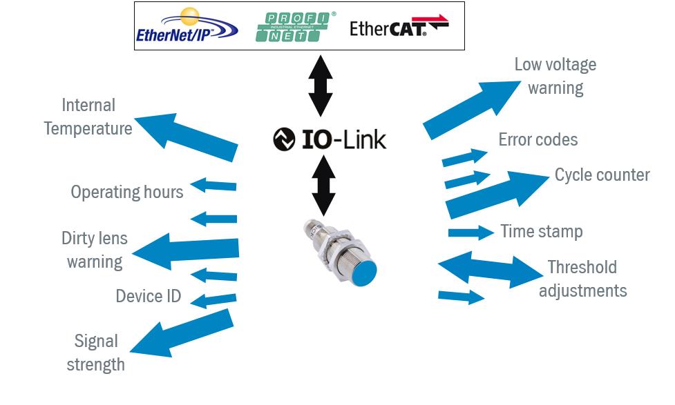 io link example