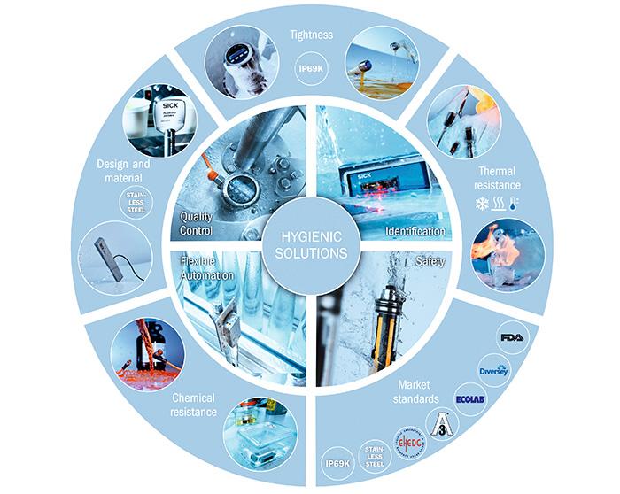smart task sensors, Stainless-steel photoelectric sensors with Smart Task functions