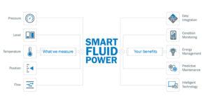 flow pressure and temperature measurement, Measure flow, pressure, and temperature with one device