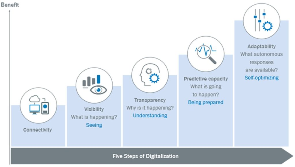 Industry 4.0, 5 Steps of Digitization Companies Need to Implement