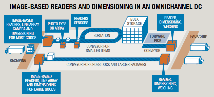 digitize package attributes, Camera-based identification empowers retail industry distribution centers