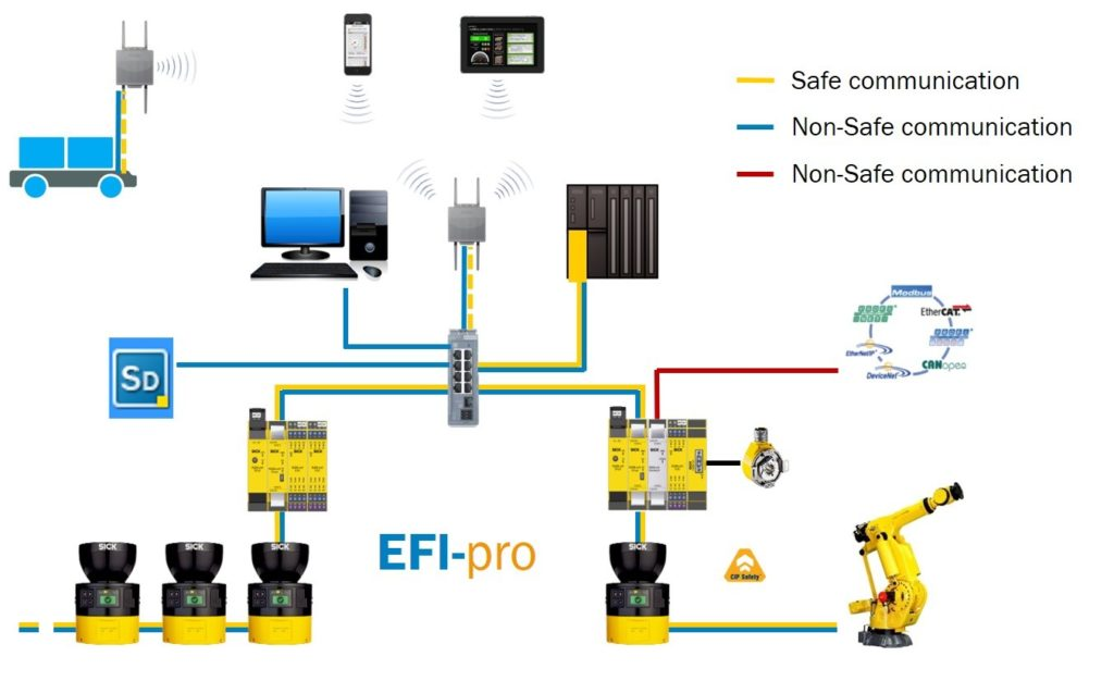 safety over networks, How to Implement Safety Over Industrial Communication Networks