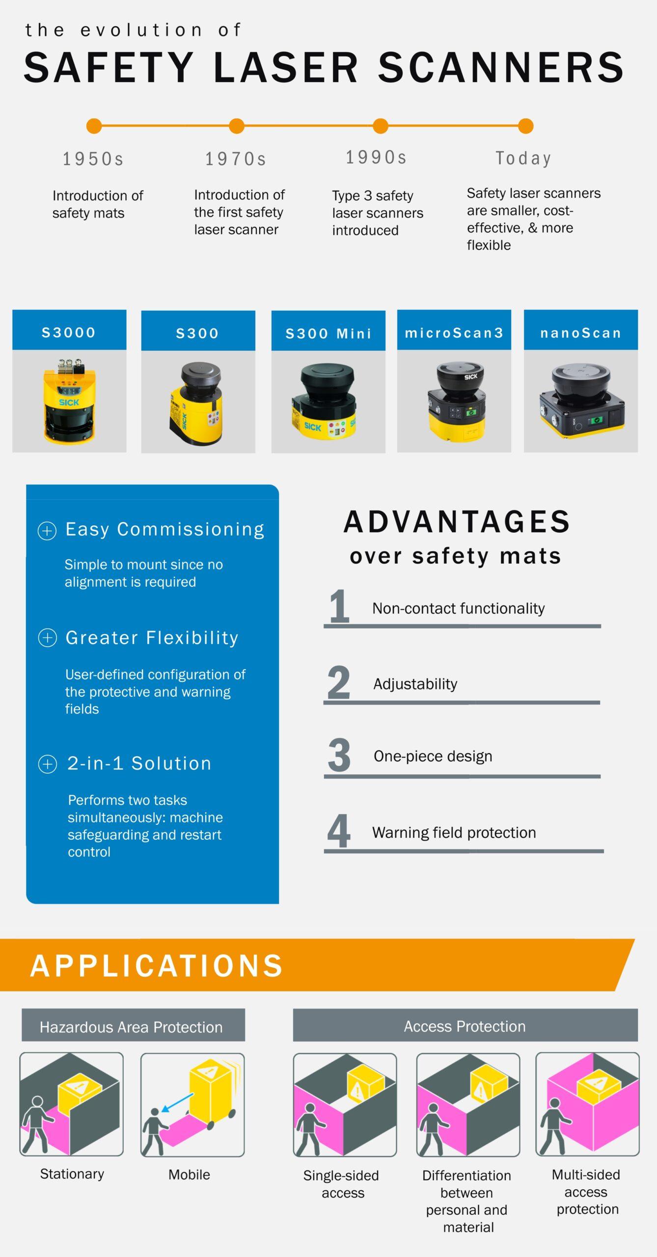 Safety Laser Scanners, Understanding Safety Mats vs. Safety Laser Scanners